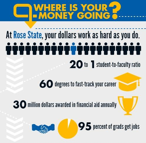 Rose State Infographic e1496845265284